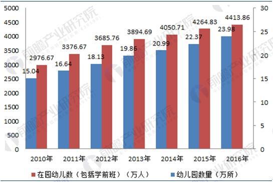 2010-2016年我国学前教育发展规模统计