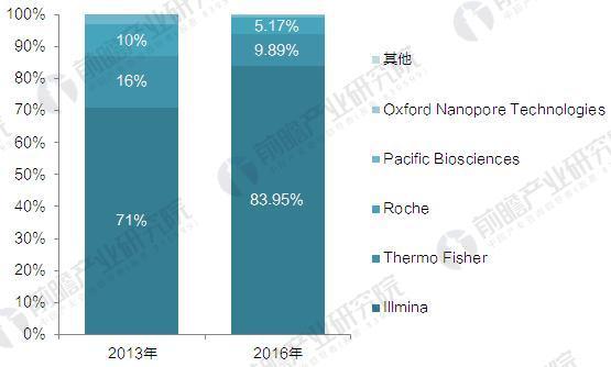 2013-2016年全球基因测序仪竞争格局变化(单位:%)