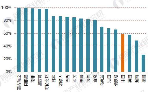 中国啤酒CR3市场占比与国外的对比(单:%)