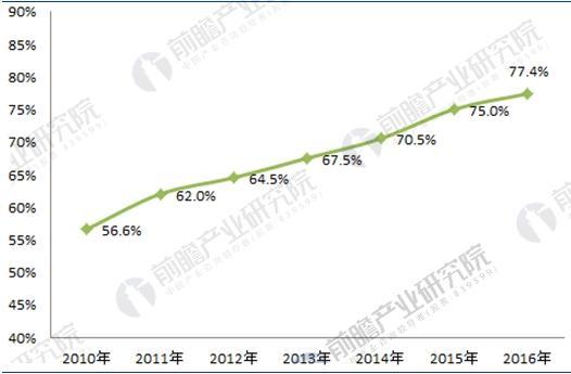 2010-2016年我国学前教育入学率