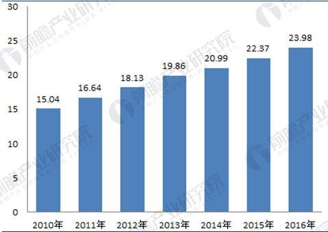 2010-2016年我国学前教育学校数