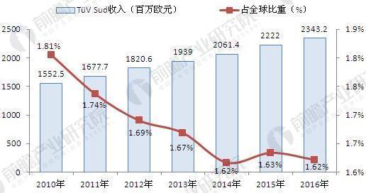 2010-2016年TüV Sud经营情况及占全球比重(单位:百万欧元,%)