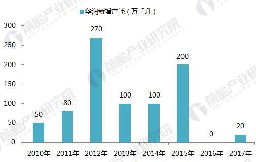 2010-2017年华润啤酒产能增长情况 (单位:万千升)