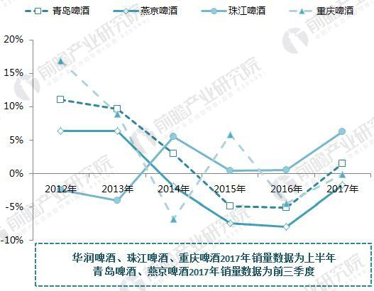 2012-2017年中国啤酒巨头业绩持续下滑
