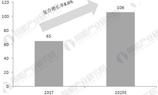 中国航空维修市场规模及预测