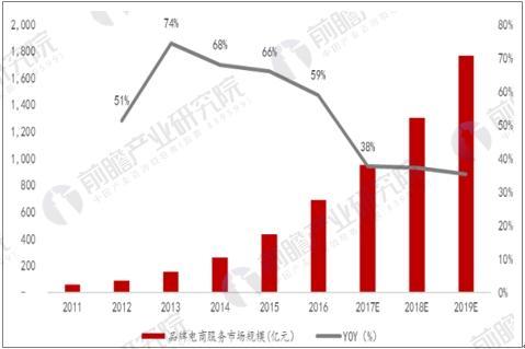 品牌电商代运营市场GMV达690亿元