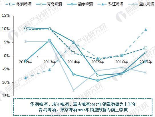 2012-2017年中国啤酒5大巨头销量均出现负增长