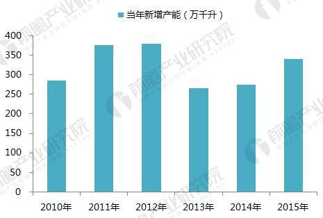 2010-2015年中国啤酒产业无序扩张近2000万千升