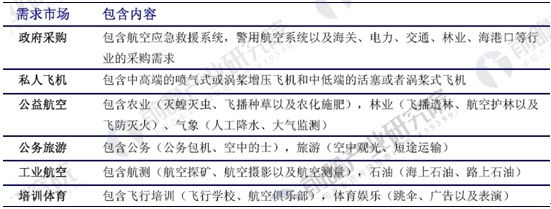中国通用航空潜在市场需求情况