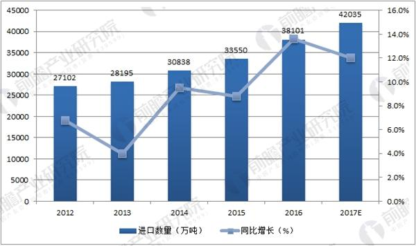 中国原油进口数量统计图