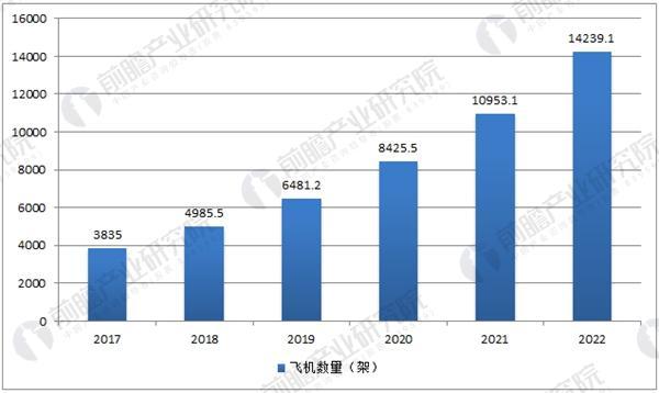 中国通用航空全行业飞机数量预测