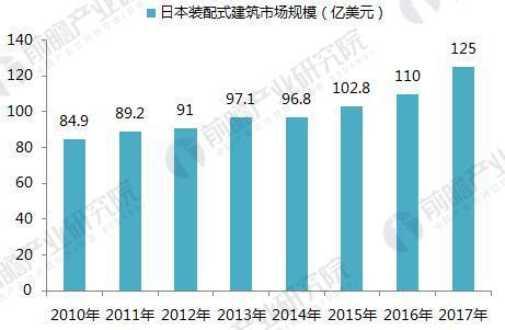 2010-2017年日本装配式建筑市场规模(单位:亿美元)