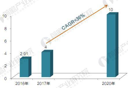2017-2020年国产工业机器人产量预测(单位:万台)