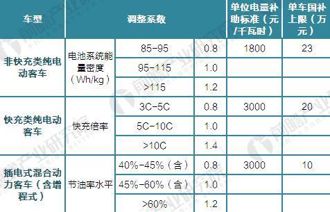 新能源客车补贴方案(部分)(单位:元/kwh,万元)