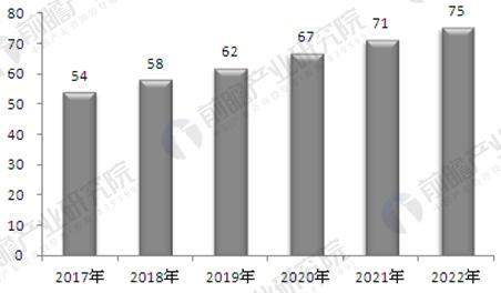 2017-2022年中国民用航空发动机零部件制造行业工业总产值预测分析