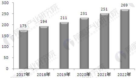 2017-2022年中国民用航空飞机零部件制造行业工业总产值预测分析图