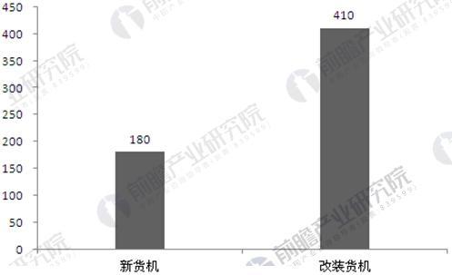 2035年中国民用货机规模预测(单位:架)