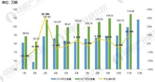 2017年1-11月二手车市场交易量数据统计