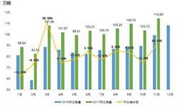 <em>二手车</em>市场热度高于新车 预计今年交易量达1300万辆