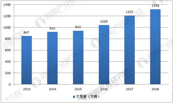 中国二手车市场交易量预测
