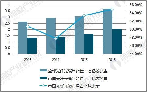 全球及国内光纤光缆产量变化