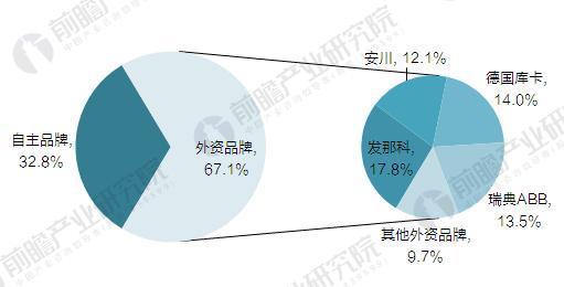 2016年中国工业机器人市场份额(单位:%)