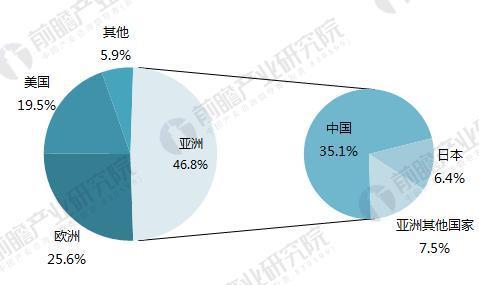 2017年全球装配式建筑市场区域结构(单位:%)