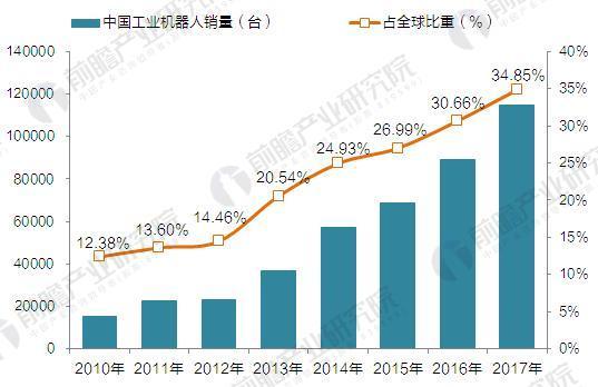 2010-2017年中国工业机器人销售及占全球比重(单位:台,%)