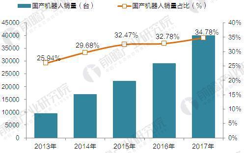 2013-2017年我国自主品牌工业机器人销量及占比(单位:台,%)
