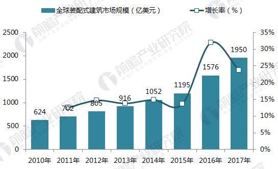 2010-2017年全球装配式建筑市场规模(单位:亿美元,%)