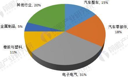 国内工业机器人主要用途(单位:%)