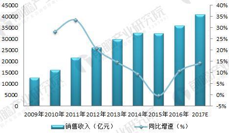 2009-2017年输配电设备销售规模及增速(单位:亿元,%)