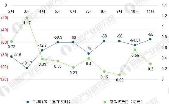 2017年2-11月广东电力市场平均降幅及考核费用(单位:厘/千瓦时,亿元)