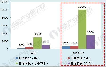 图表5:2022年我国冰雪场地设施建设规划目标(单位:座,万平方米,千米)