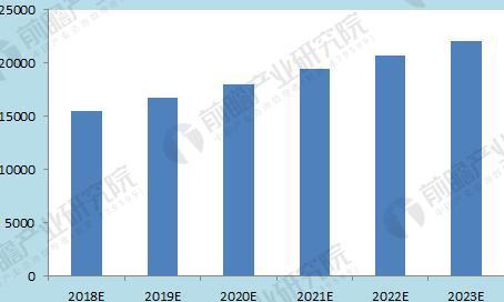 2018-2023年全球检测行业规模预测图(单位:亿元)