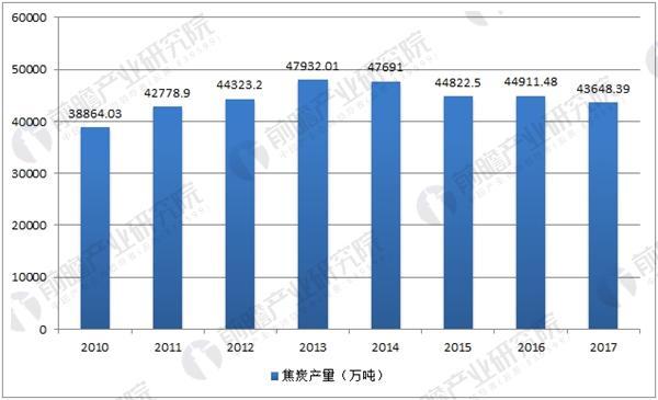 中国历年焦炭产量数据统计
