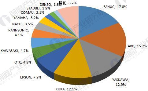 外资品牌工业机器人厂商市场份额(单位:%)