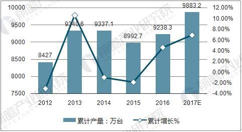中国电冰箱产量情况及预测