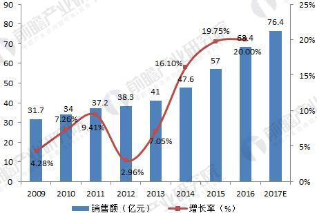 2009-2017年UPS行业国内销售额走势图(单位:亿元,%)