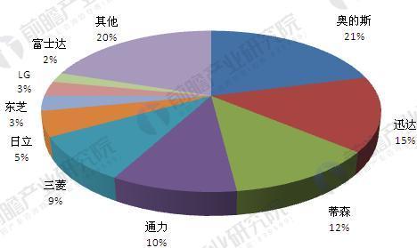 全球主要电梯制造商市场份额(单位:%)