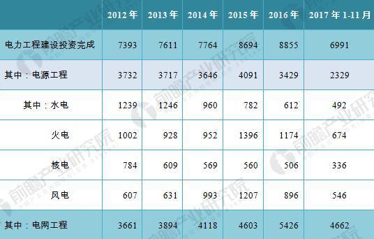 2012-2017年全国电力工程建设完成投资额(单位:亿元)