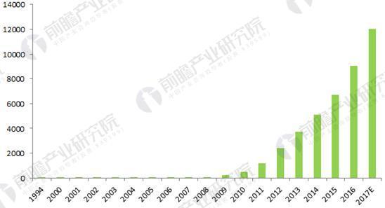 1994-2017年全球石墨烯专利申请数量变化趋势图(单位:件)