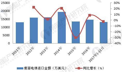 2011-2017年中国载客电梯进口金额及同比增长情况(单位:万美元,%)