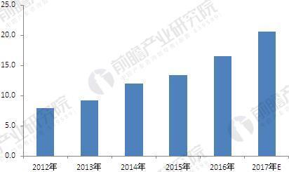 2012-2017年中国服务机器人行业市场规模(单位:亿美元)