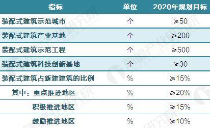 中国装配式建筑发展目标
