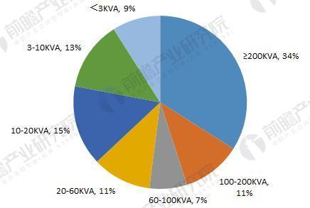 国内UPS产品结构(按功率大小)(单位:%)
