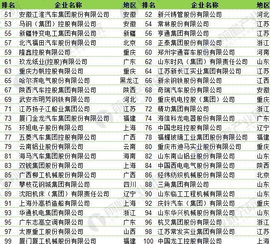 2017《中国装备制造业100强》上榜企业(51-100名)