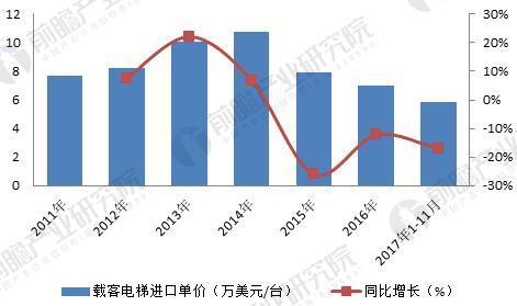 2011-2017年中国载客电梯进口单价及同比增长情况(单位:万美元/台,%)