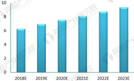 2018-2023年中国养老产业市场规模预测(单位:万亿元)