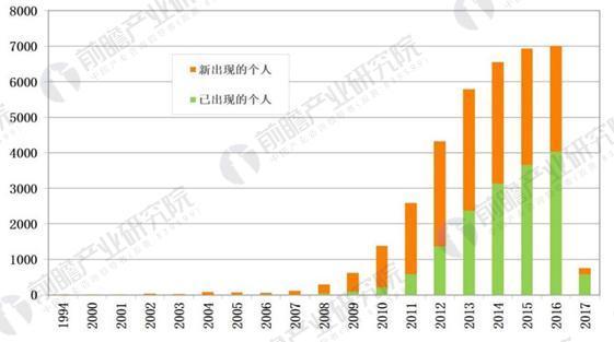 1994-2017年全球石墨烯技术新增发明人不断增加(单位:个)